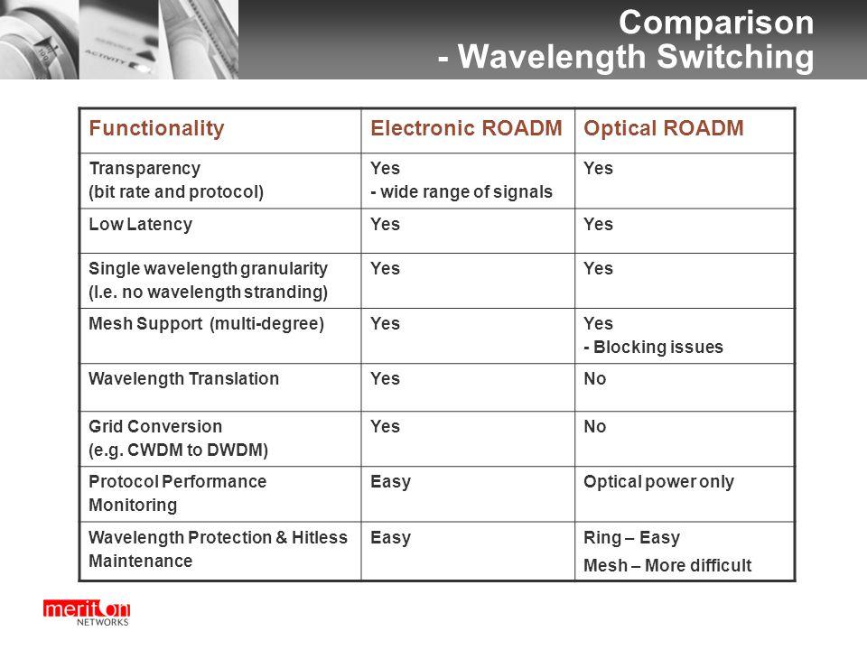 Comparison - Wavelength Switching FunctionalityElectronic ROADMOptical ROADM Transparency (bit rate and protocol) Yes - wide range of signals Yes Low LatencyYes Single wavelength granularity (I.e.