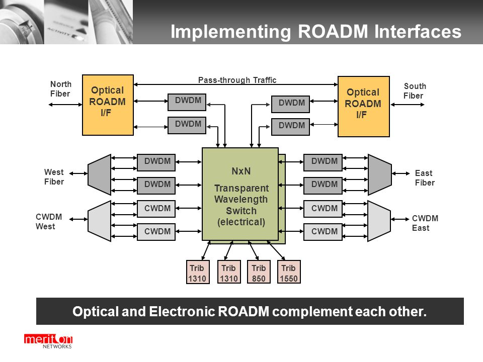 Implementing ROADM Interfaces Optical and Electronic ROADM complement each other.