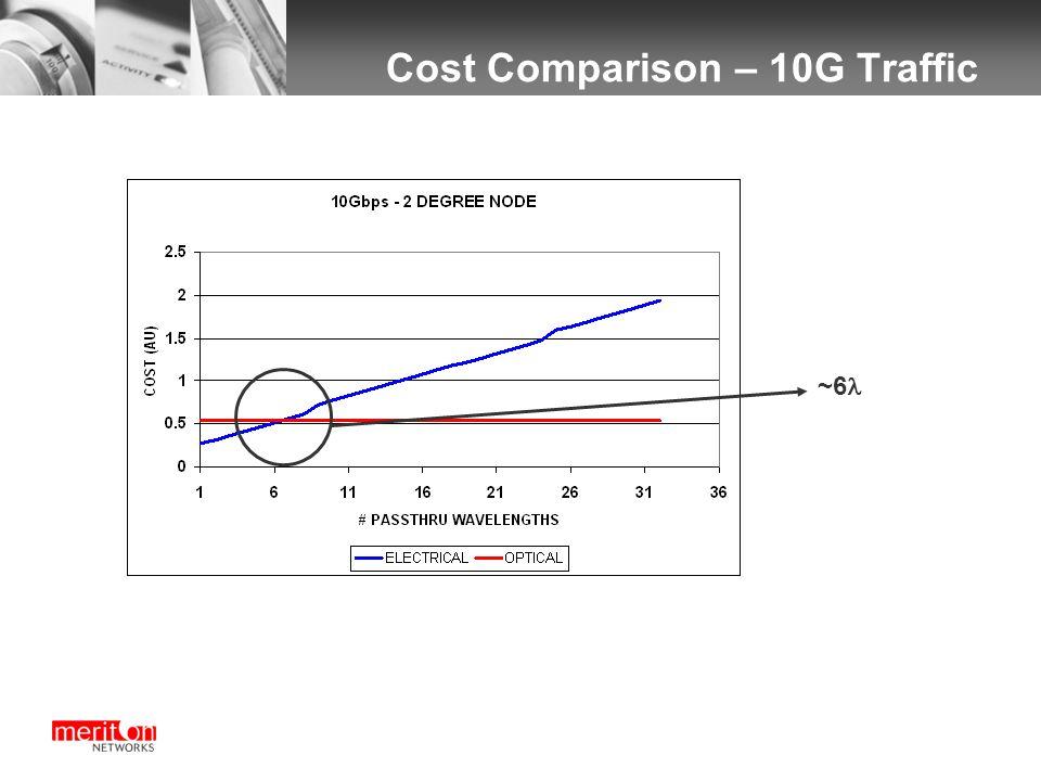 ~6 Cost Comparison – 10G Traffic