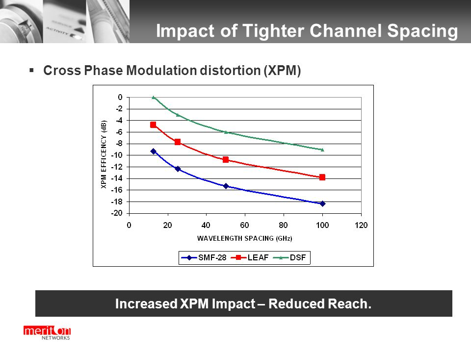 Impact of Tighter Channel Spacing  Cross Phase Modulation distortion (XPM) Increased XPM Impact – Reduced Reach.