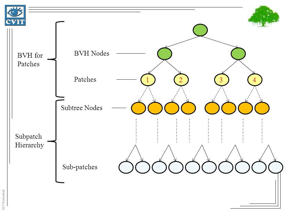 IIIT Hyderabad 1234 BVH Nodes Patches Subtree Nodes Sub-patches BVH for Patches Subpatch Hierarchy