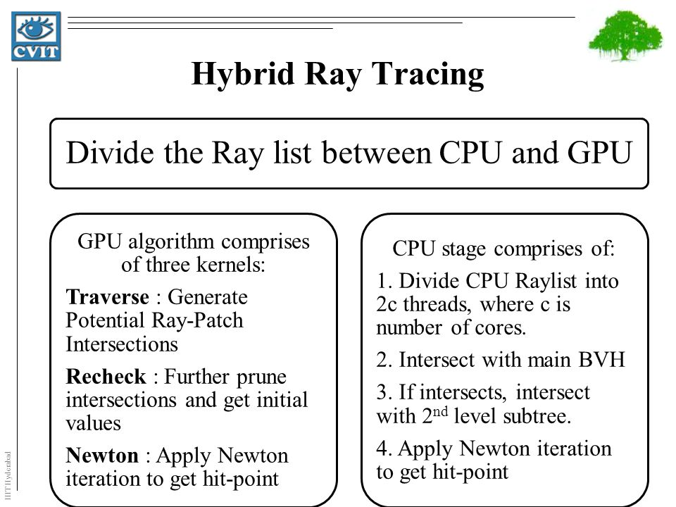 IIIT Hyderabad Hybrid Ray Tracing Divide the Ray list between CPU and GPU GPU algorithm comprises of three kernels: Traverse : Generate Potential Ray-