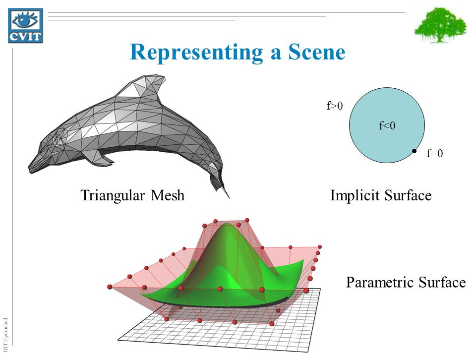 IIIT Hyderabad Representing a Scene f>0 f<0 f=0 Triangular MeshImplicit Surface Parametric Surface