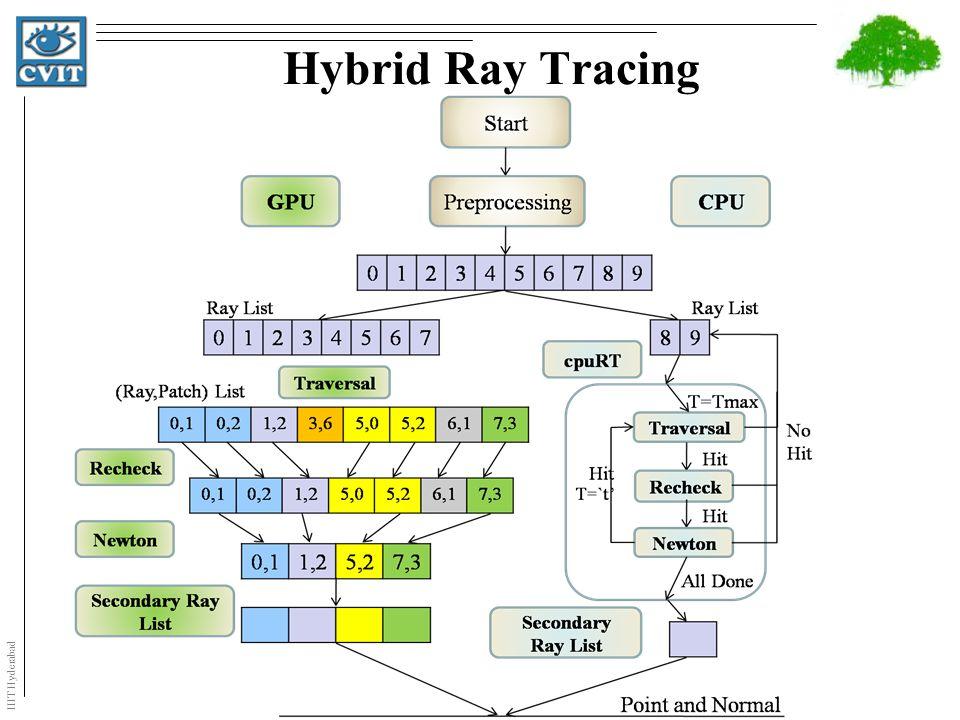 IIIT Hyderabad Hybrid Ray Tracing