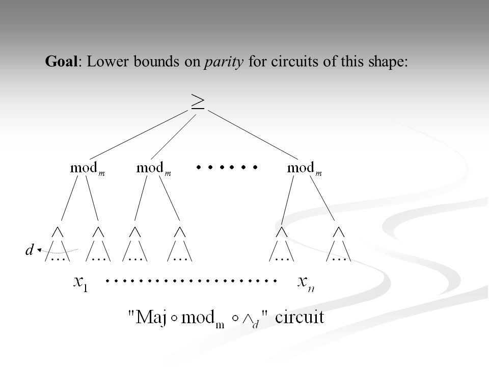 Reduces to: Upper bounds bounds on correlation: s Hajnal et al.: Correlation with parity <  here s > 1/  implies d