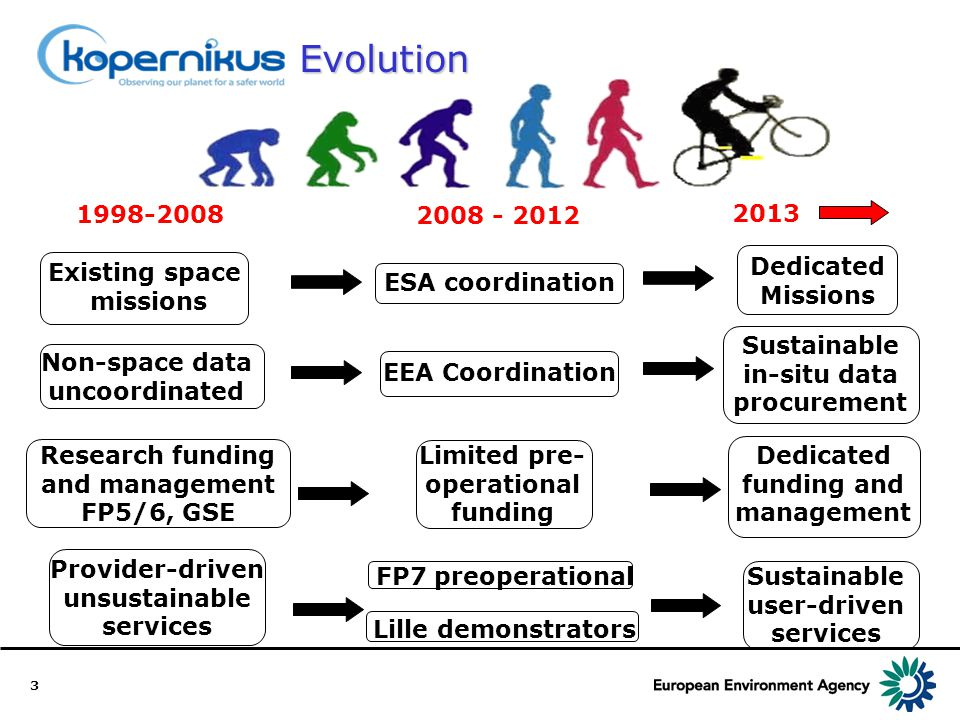 3 Existing space missions Non-space data uncoordinated Dedicated Missions Research funding and management FP5/6, GSE Provider-driven unsustainable services ESA coordination EEA Coordination Limited pre- operational funding FP7 preoperational Lille demonstrators Dedicated funding and management 1998-2008 2008 - 2012 2013 Sustainable user-driven services Sustainable in-situ data procurement Evolution Evolution