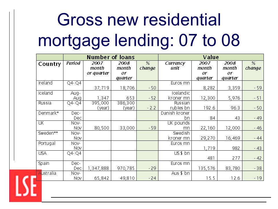 Gross new residential mortgage lending: 07 to 08