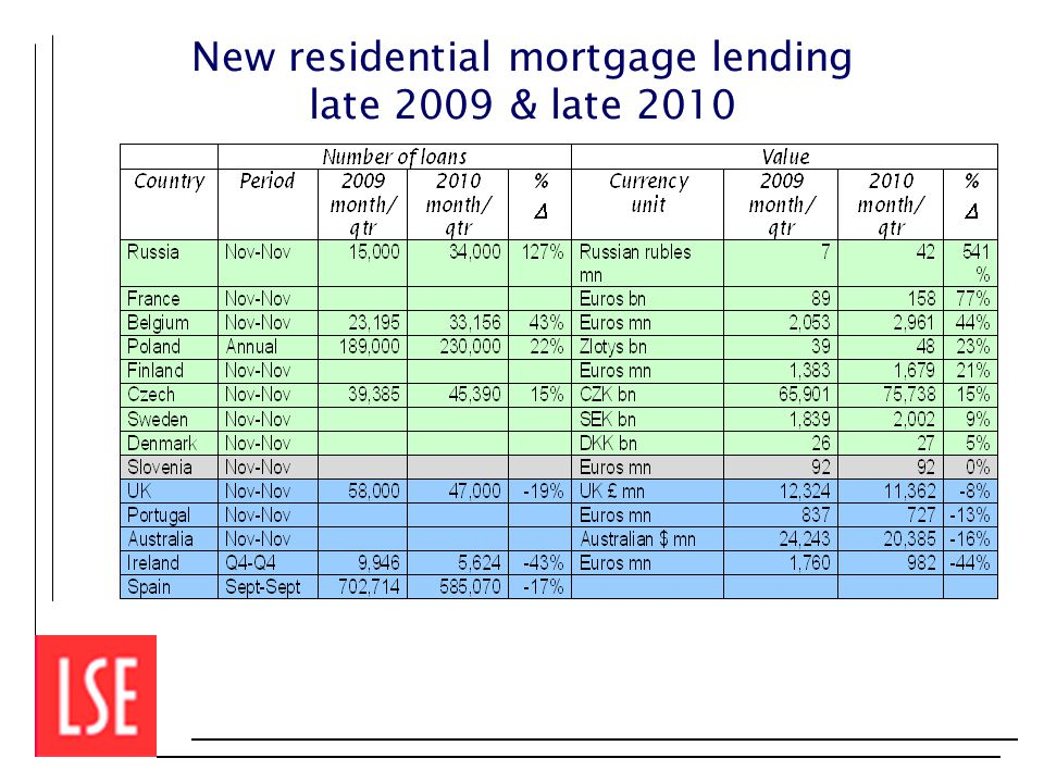 New residential mortgage lending late 2009 & late 2010
