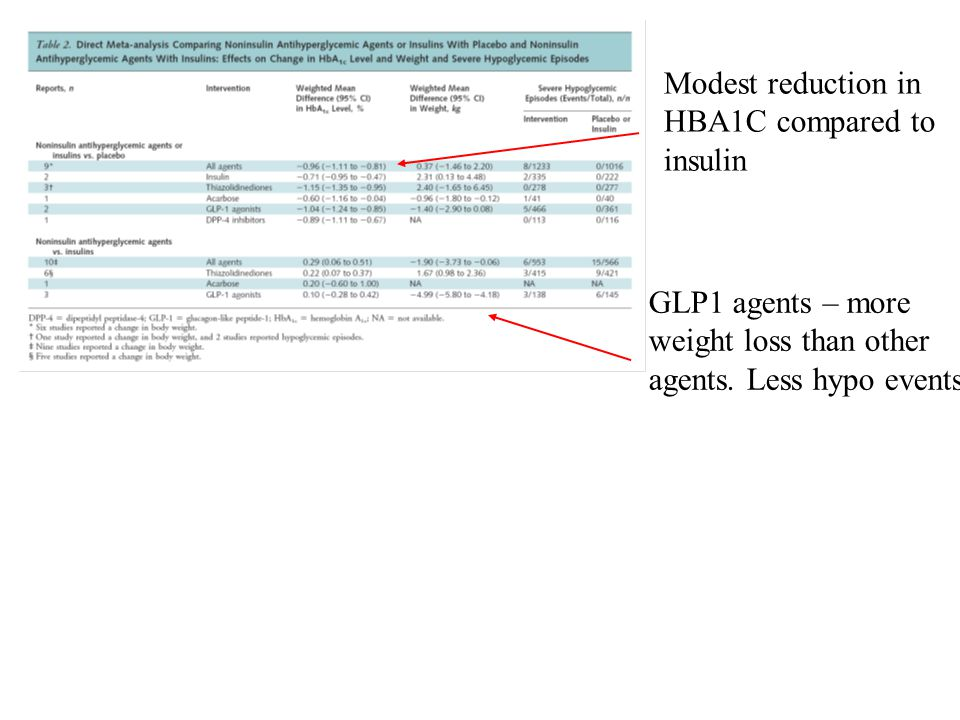 Modest reduction in HBA1C compared to insulin GLP1 agents – more weight loss than other agents. Less hypo events