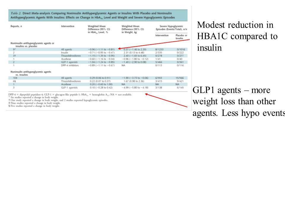 REAPPRAISAL OF INTENSIVE GLUCOSE LOWERING IN TYPE 2 DIABETES Yudkin et al Diabetologica 2010