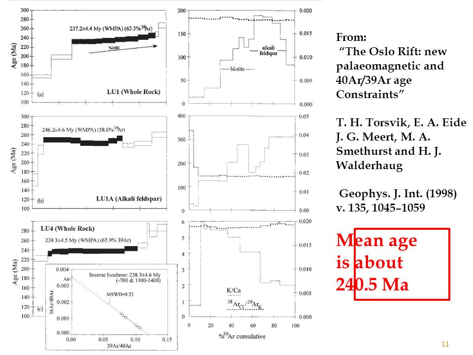 11 From: The Oslo Rift: new palaeomagnetic and 40Ar/39Ar age Constraints T.