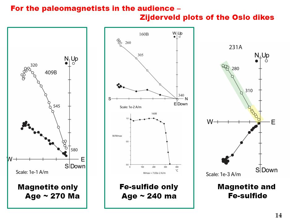 Magnetite only Age ~ 270 Ma Age ~ 240 ma Fe-sulfide onlyMagnetite and Fe-sulfide For the paleomagnetists in the audience – Zijderveld plots of the Oslo dikes 14