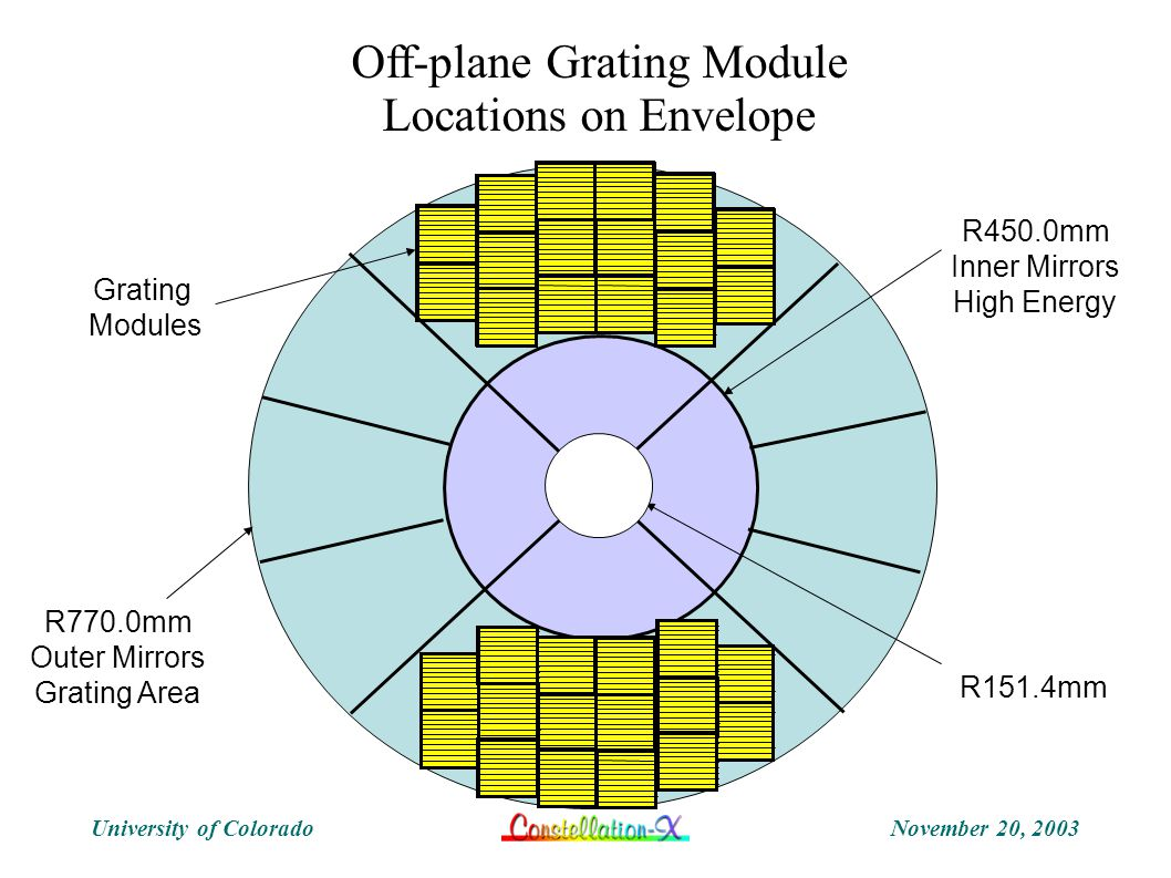 November 20, 2003University of Colorado Grating Modules R450.0mm Inner Mirrors High Energy R151.4mm Off-plane Grating Module Locations on Envelope R770.0mm Outer Mirrors Grating Area