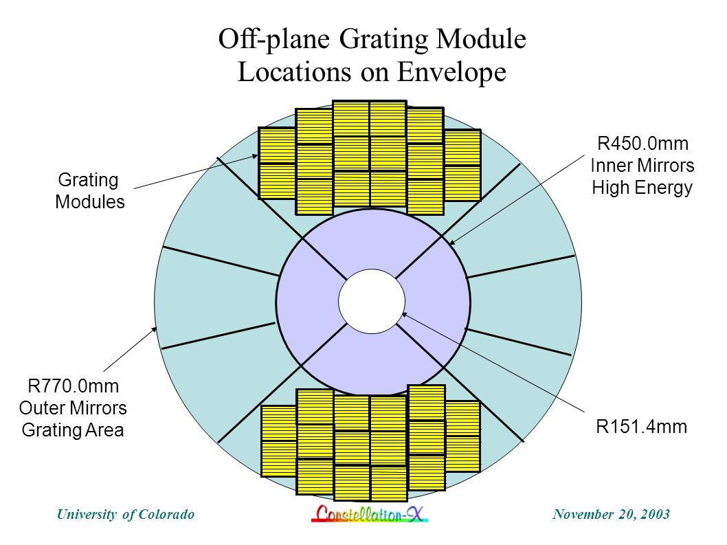 November 20, 2003University of Colorado Grating Modules R450.0mm Inner Mirrors High Energy R151.4mm Off-plane Grating Module Locations on Envelope R77