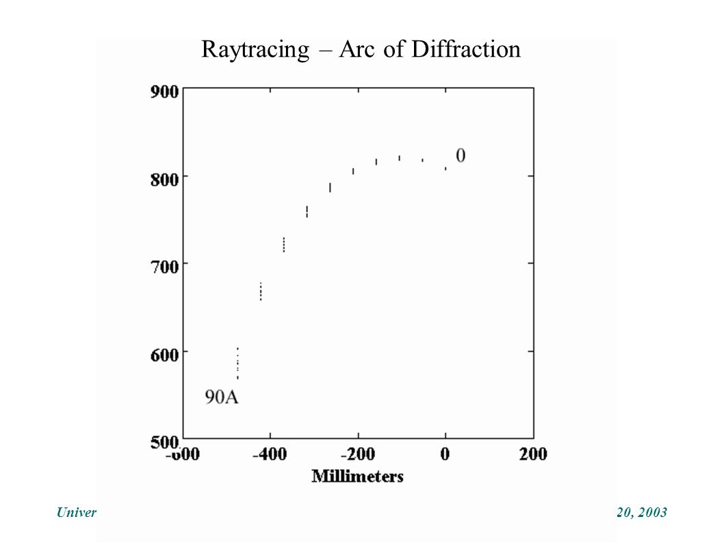 November 20, 2003University of Colorado Raytracing – Arc of Diffraction
