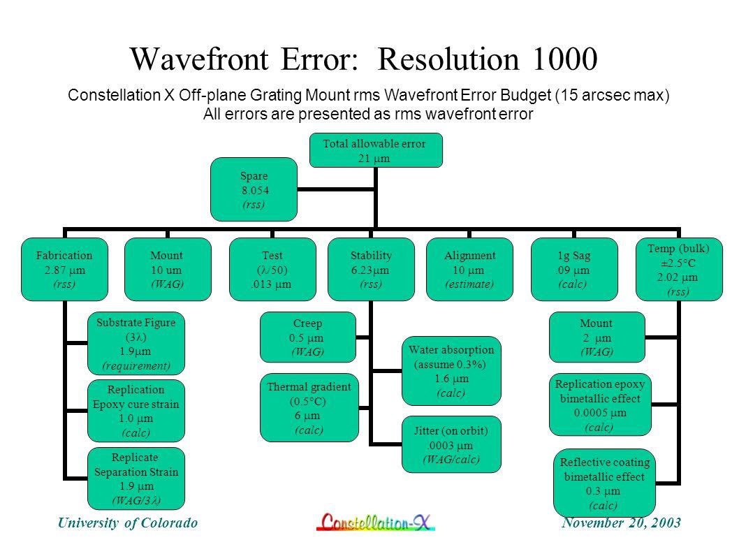 November 20, 2003University of Colorado Wavefront Error: Resolution 1000 Total allowable error 21  m Fabrication 2.87  m (rss) Substrate Figure (3