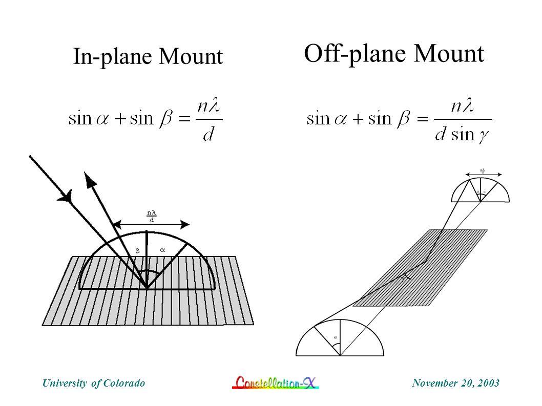 November 20, 2003University of Colorado Off-plane Mount In-plane Mount