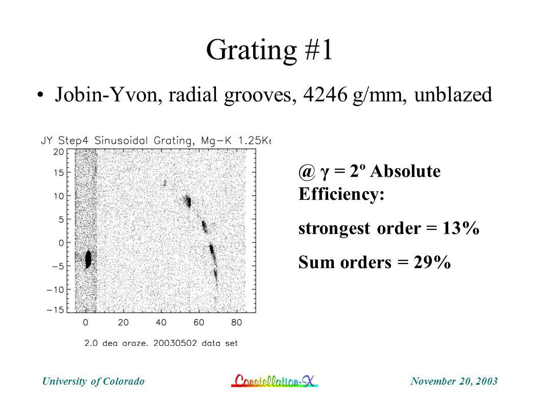 November 20, 2003University of Colorado Grating #1 Jobin-Yvon, radial grooves, 4246 g/mm, unblazed @ γ = 2º Absolute Efficiency: strongest order = 13%
