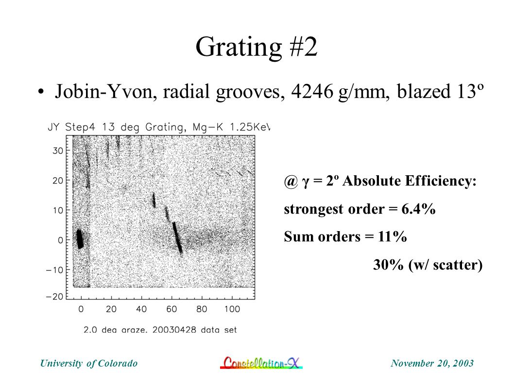 November 20, 2003University of Colorado Grating #2 Jobin-Yvon, radial grooves, 4246 g/mm, blazed 13º @ γ = 2º Absolute Efficiency: strongest order = 6.4% Sum orders = 11% 30% (w/ scatter)