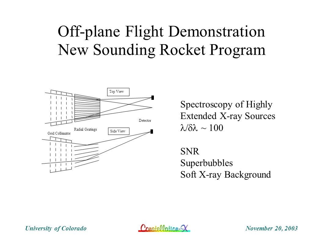 November 20, 2003University of Colorado Off-plane Flight Demonstration New Sounding Rocket Program Radial Gratings Grid Collimator Detector Side View Top View Spectroscopy of Highly Extended X-ray Sources  ~ 100 SNR Superbubbles Soft X-ray Background