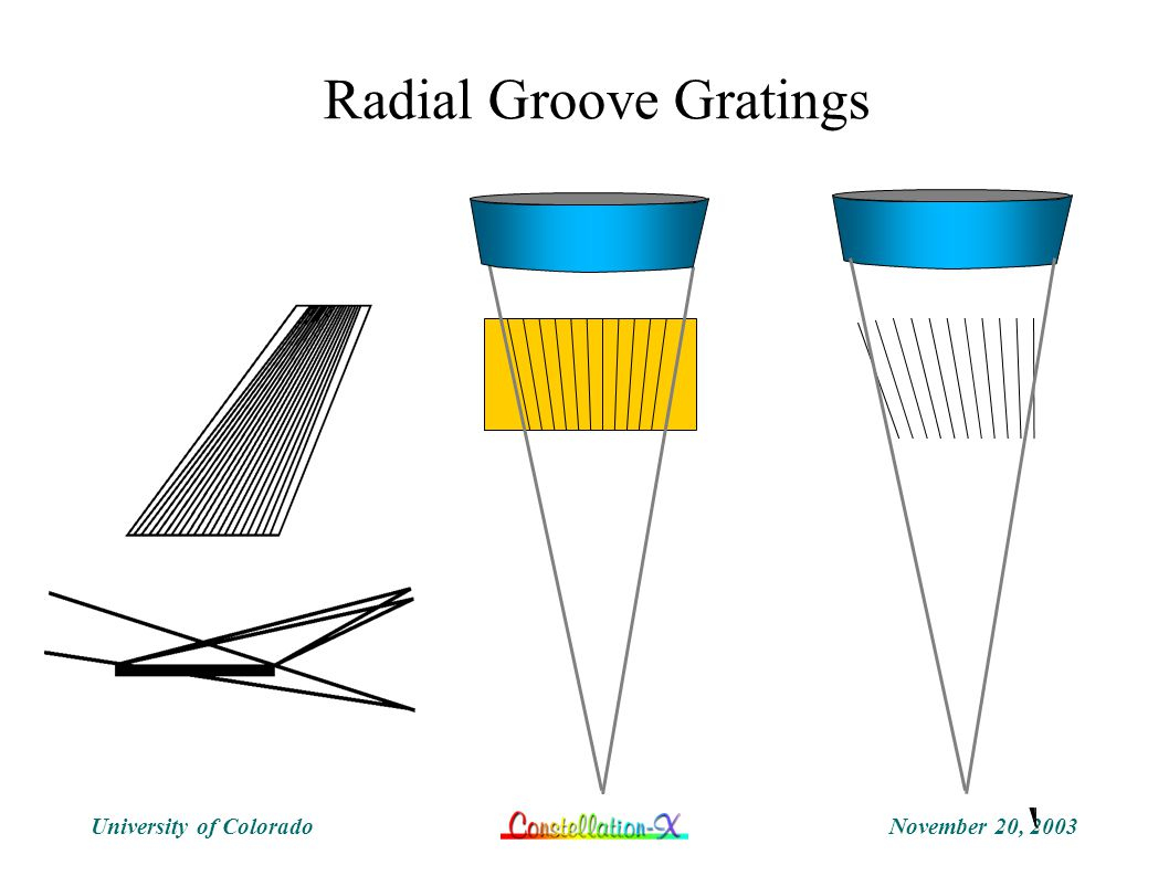November 20, 2003University of Colorado Radial Groove Gratings
