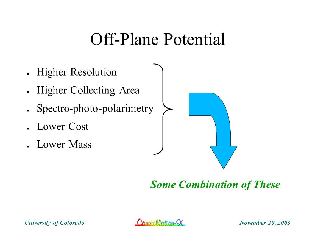 November 20, 2003University of Colorado Off-Plane Potential ● Higher Resolution ● Higher Collecting Area ● Spectro-photo-polarimetry ● Lower Cost ● Lower Mass Some Combination of These