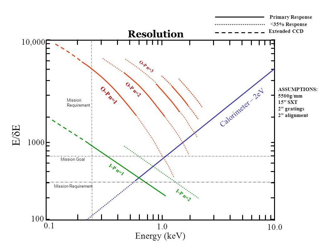 November 20, 2003University of Colorado Resolution 0.1 1.0 10.0 Energy (keV) 100 1000 10,000 E/  E Calorimeter – 2eV I-P n=1 I-P n=2 Primary Response ASSUMPTIONS: 5500g/mm 15 SXT 2 gratings 2 alignment <35% Response Extended CCD Mission Requirement Mission Goal O-P n=1 O-P n=2 O-P n=3 Mission Requirement