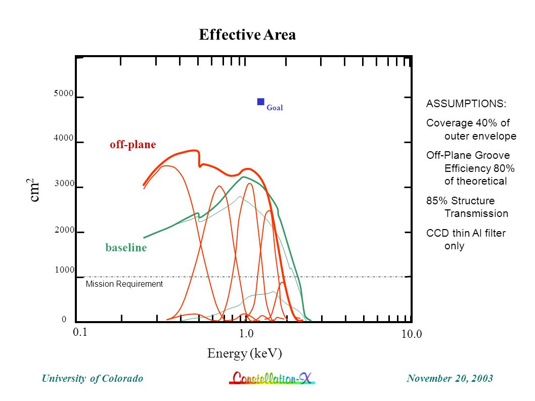 November 20, 2003University of Colorado Effective Area Energy (keV) cm 2 ASSUMPTIONS: Coverage 40% of outer envelope Off-Plane Groove Efficiency 80% o