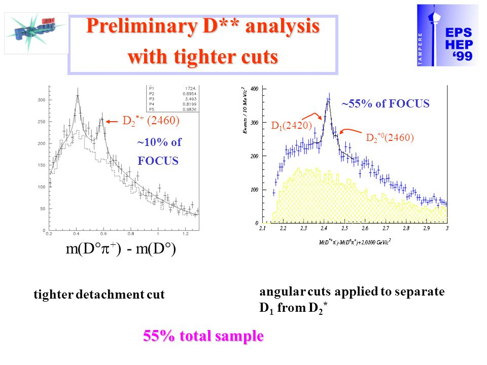 m(D°  + ) - m(D°) ~10% of FOCUS Preliminary D** analysis with tighter cuts ~55% of FOCUS tighter detachment cut angular cuts applied to separate D 1 from D 2 * D 1 (2420) D 2 *0 (2460) D 2 *+ (2460) 55% total sample