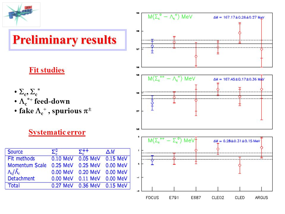 Systematic error Preliminary results Fit studies  c,  c *  c *+ feed-down fake  c +, spurious  