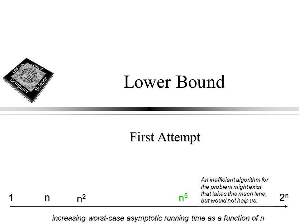 Lower Bound First Attempt n 1 n2n2n2n2 2n2n2n2n n5n5n5n5 increasing worst-case asymptotic running time as a function of n An inefficient algorithm for