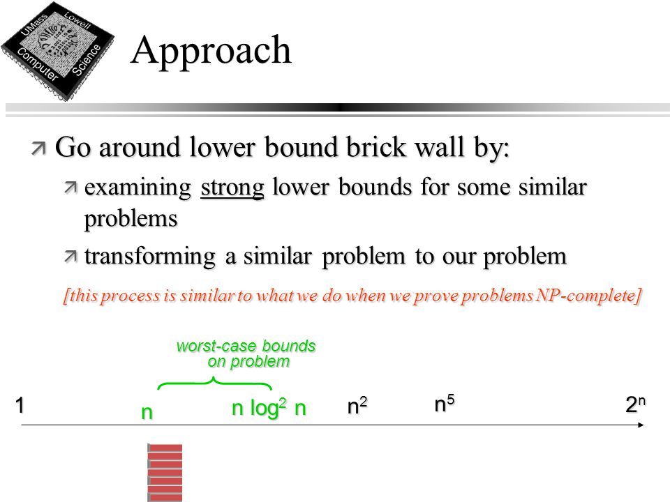 Approach ä Go around lower bound brick wall by: ä examining strong lower bounds for some similar problems ä transforming a similar problem to our problem [this process is similar to what we do when we prove problems NP-complete] n 1 2n2n2n2n n5n5n5n5 worst-case bounds on problem on problem n2n2n2n2 n log 2 n