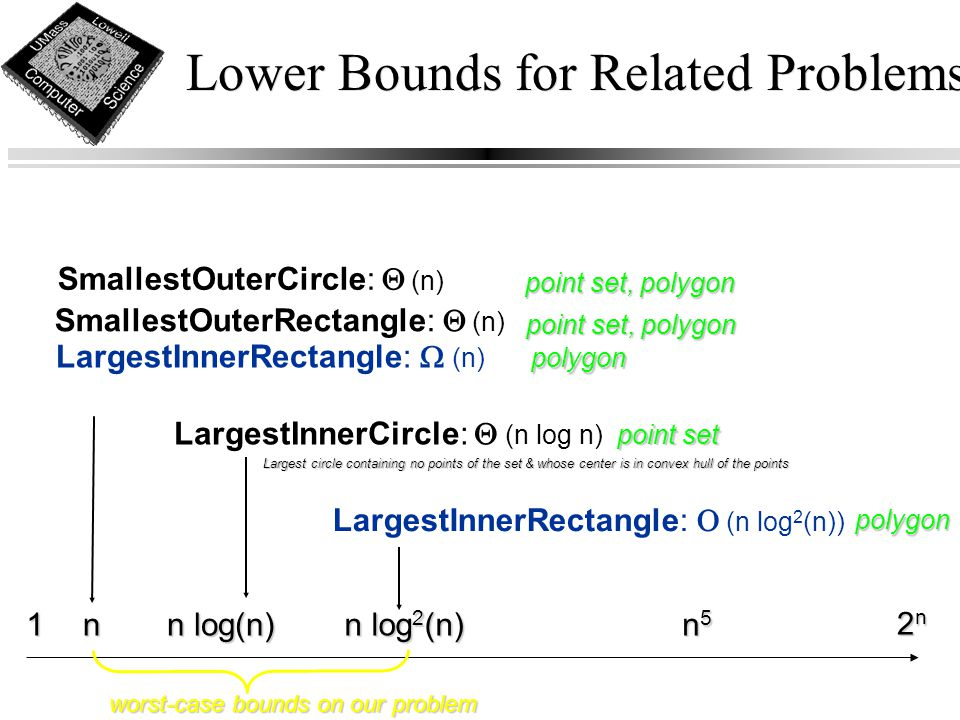 Lower Bounds for Related Problems n1 n log(n) n log 2 (n) 2n2n2n2n n5n5n5n5 SmallestOuterRectangle:   (n) SmallestOuterCircle:   (n) LargestInnerR