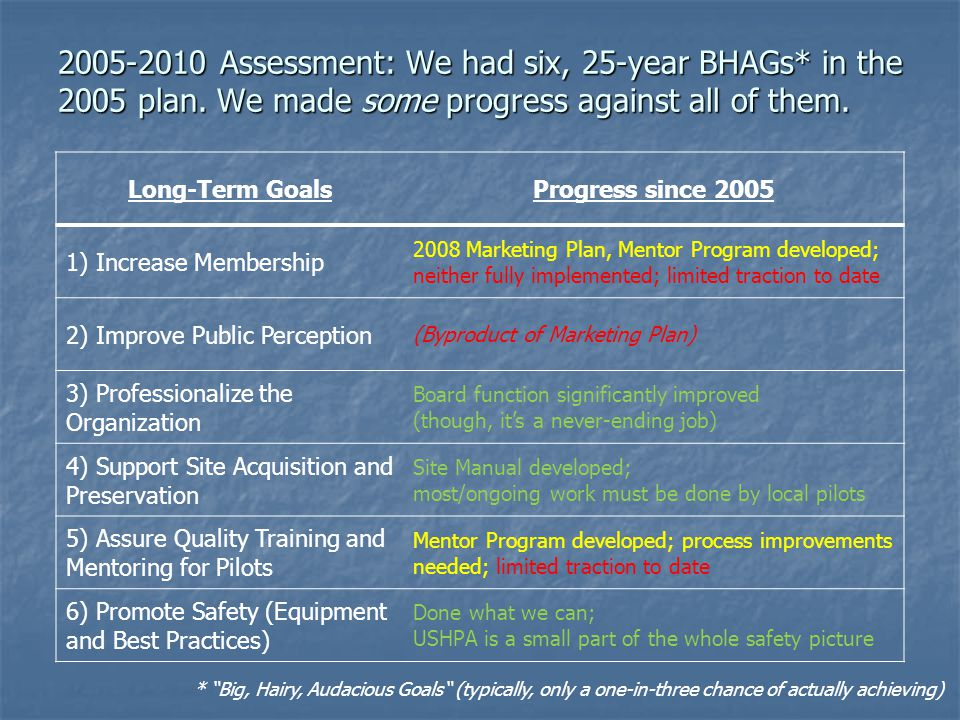 2005-2010 Assessment: We had six, 25-year BHAGs* in the 2005 plan.