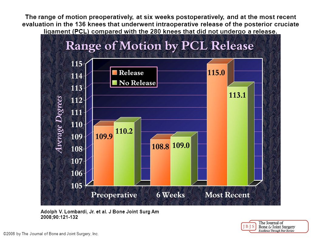 The range of motion preoperatively, at six weeks postoperatively, and at the most recent evaluation in the 136 knees that underwent intraoperative release of the posterior cruciate ligament (PCL) compared with the 280 knees that did not undergo a release.