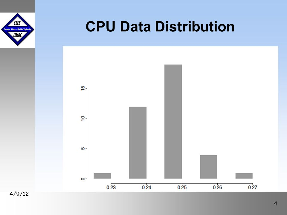 CPU Data Distribution 4/9/12 4