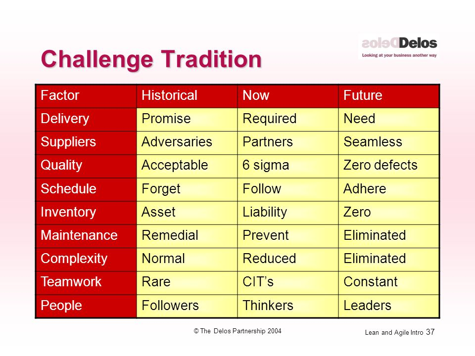Lean and Agile Intro 37 © The Delos Partnership 2004 Challenge Tradition FactorHistoricalNowFuture DeliveryPromiseRequiredNeed SuppliersAdversariesPar