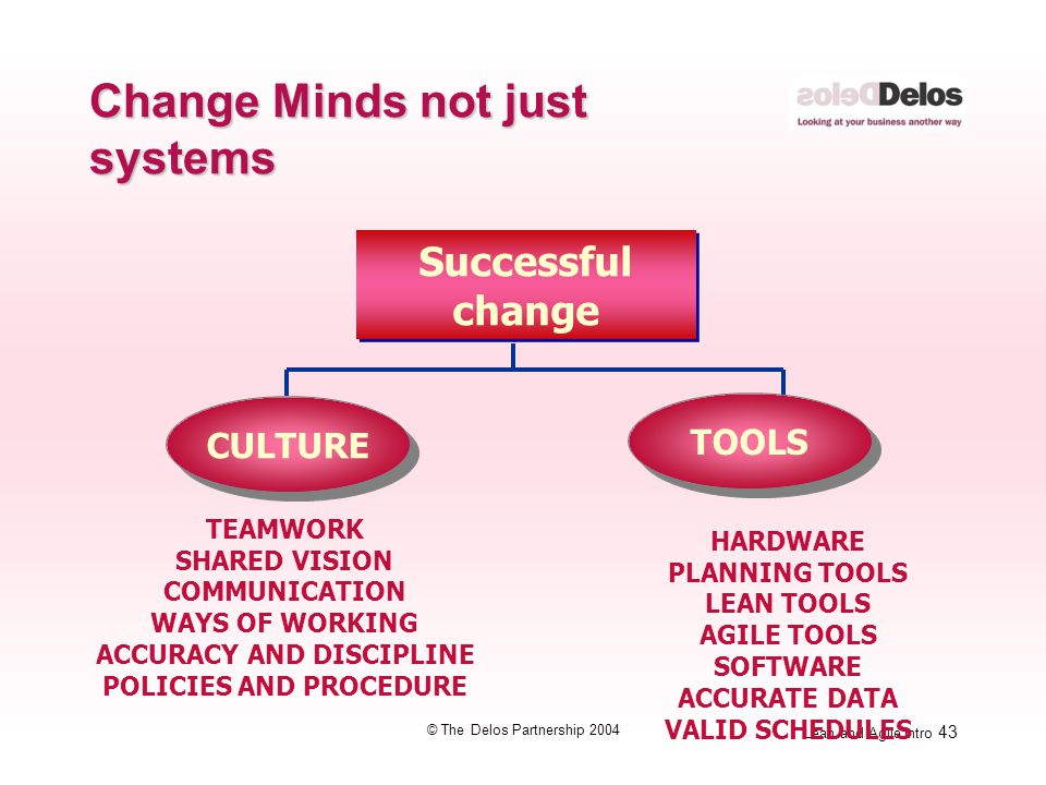 Lean and Agile Intro 43 © The Delos Partnership 2004 Change Minds not just systems Successful change CULTURE TEAMWORK SHARED VISION COMMUNICATION WAYS OF WORKING ACCURACY AND DISCIPLINE POLICIES AND PROCEDURE HARDWARE PLANNING TOOLS LEAN TOOLS AGILE TOOLS SOFTWARE ACCURATE DATA VALID SCHEDULES TOOLS
