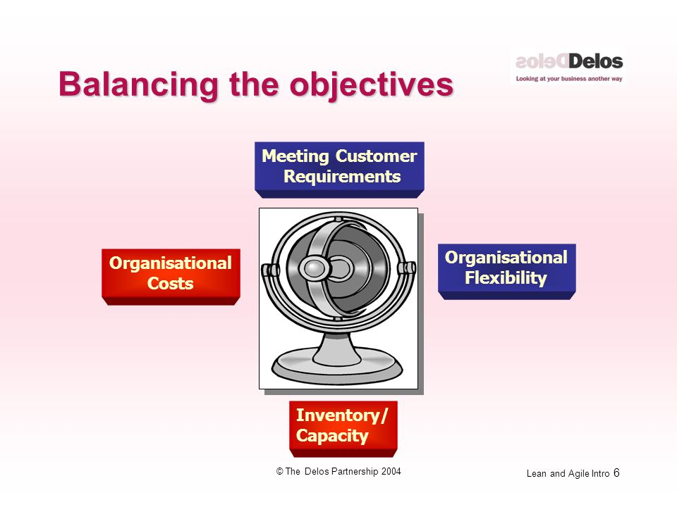 Lean and Agile Intro 6 © The Delos Partnership 2004 Balancing the objectives Inventory/ Capacity Meeting Customer Requirements Organisational Costs Organisational Flexibility