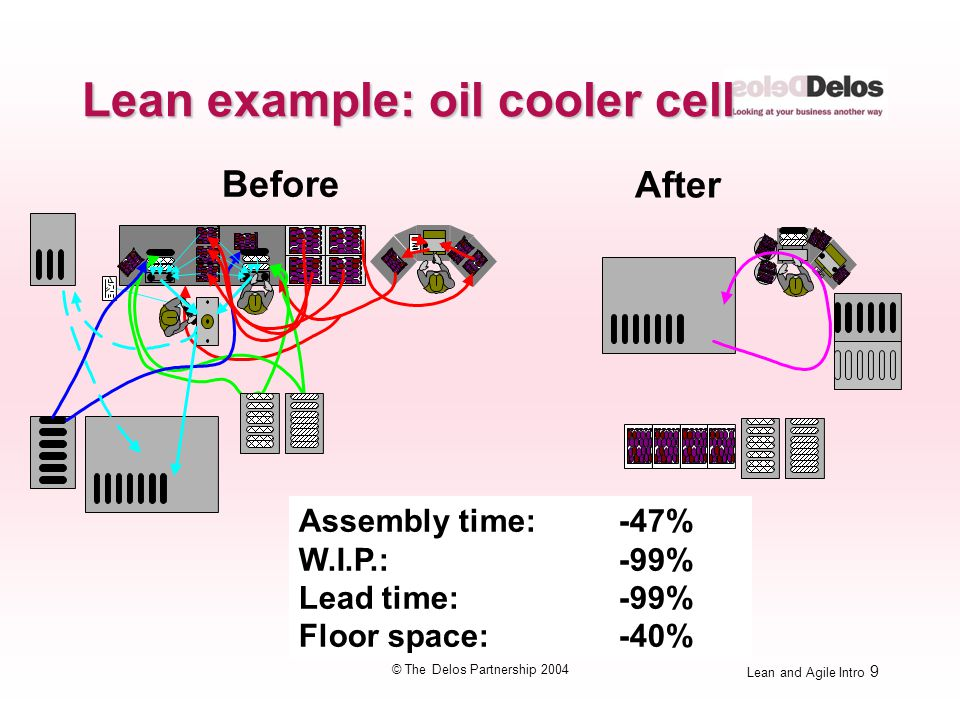 Lean and Agile Intro 9 © The Delos Partnership 2004 Before After Assembly time: -47% W.I.P.: -99% Lead time: -99% Floor space: -40% Lean example: oil cooler cell