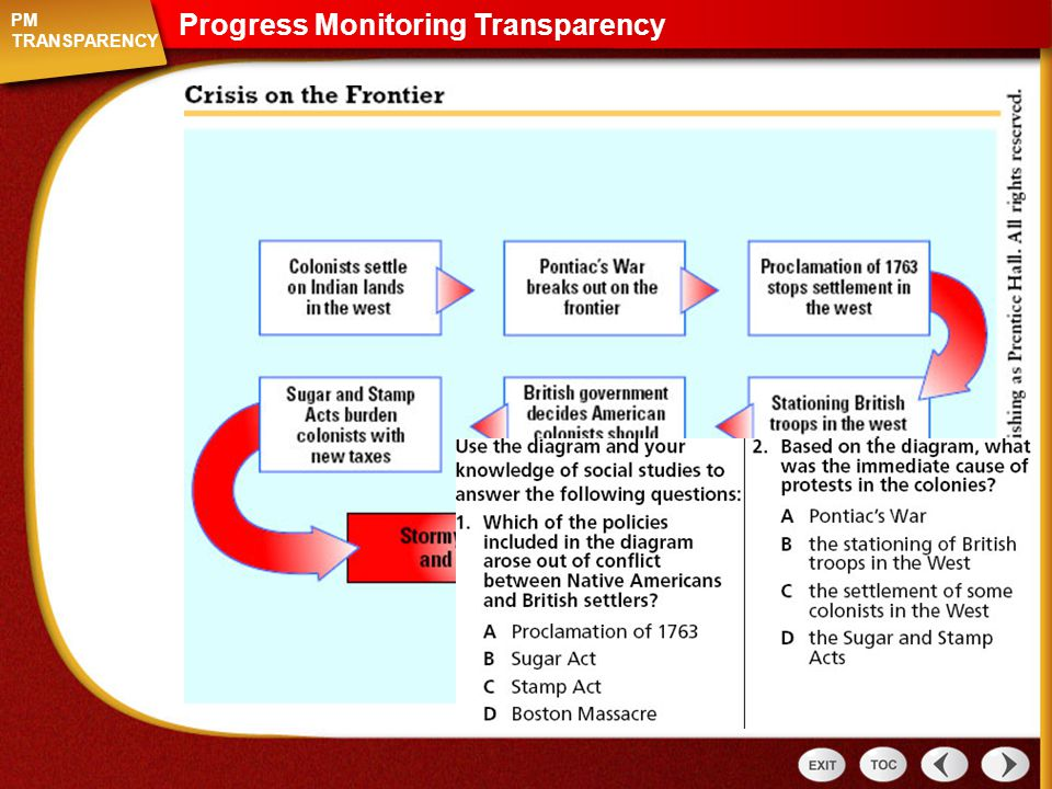Progress Monitoring Transparency Section 2 PM TRANSPARENCY