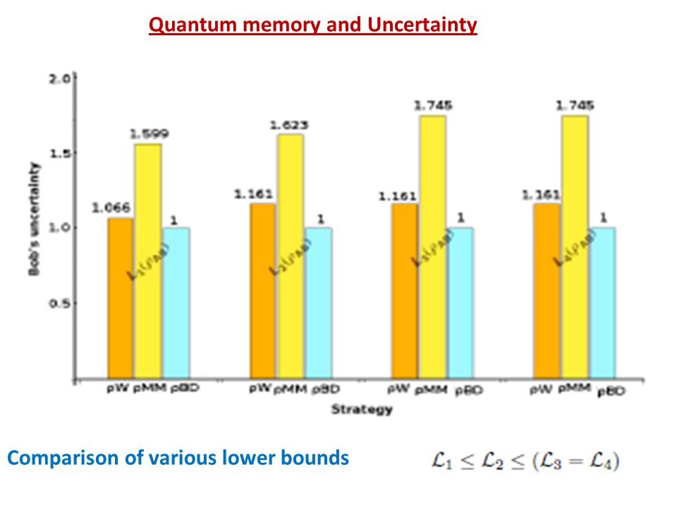 Quantum memory and Uncertainty L Comparison of various lower bounds