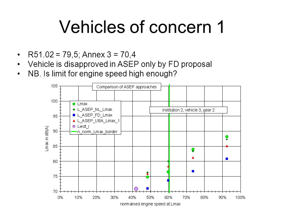Vehicles of concern 1 R51.02 = 79,5; Annex 3 = 70,4 Vehicle is disapproved in ASEP only by FD proposal NB.