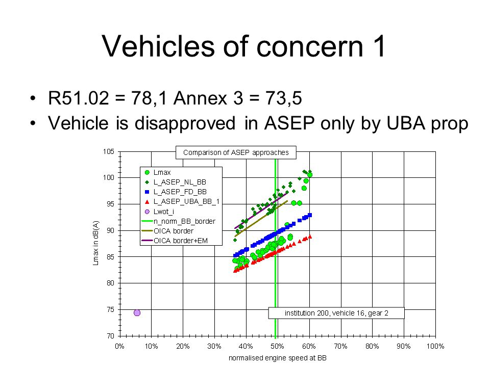 Vehicles of concern 1 R51.02 = 78,1 Annex 3 = 73,5 Vehicle is disapproved in ASEP only by UBA prop