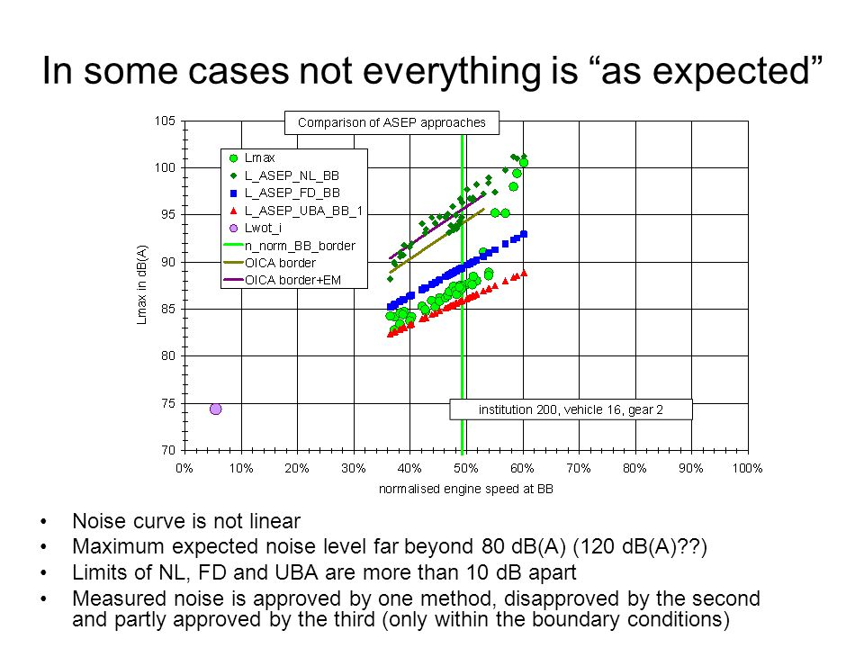 In some cases not everything is as expected Noise curve is not linear Maximum expected noise level far beyond 80 dB(A) (120 dB(A)??) Limits of NL, FD and UBA are more than 10 dB apart Measured noise is approved by one method, disapproved by the second and partly approved by the third (only within the boundary conditions)