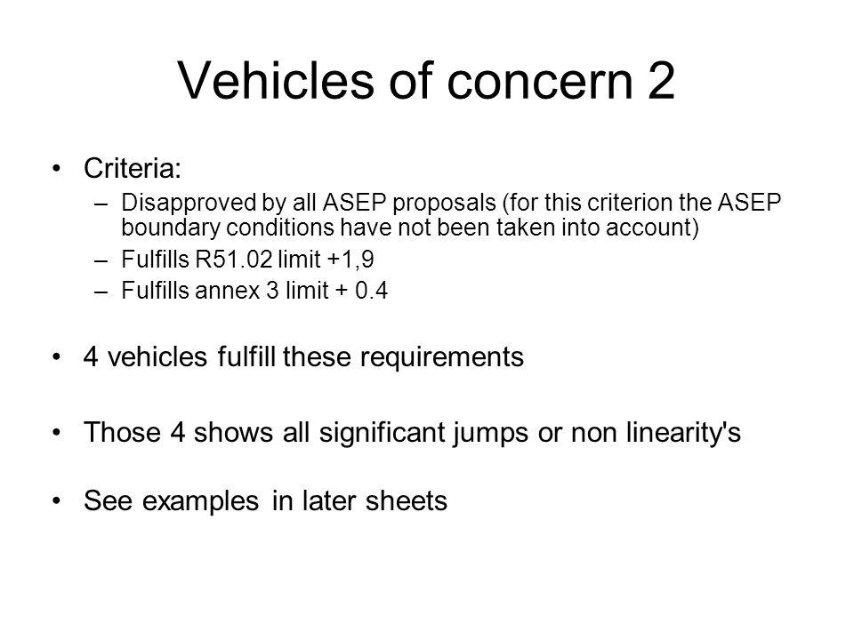 Vehicles of concern 2 R51.02 = 75,2 Annex 3 = 71,9