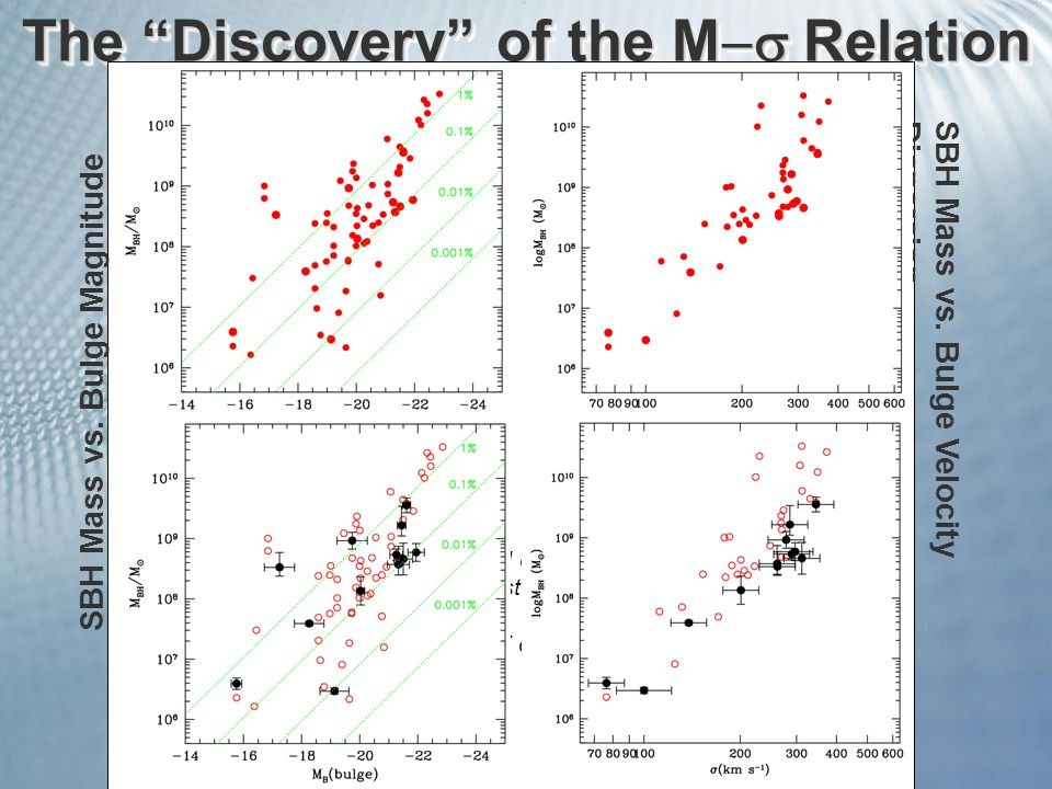 The Discovery of the M  Relation SBH Mass vs. Bulge Velocity Dispersion SBH Mass vs.