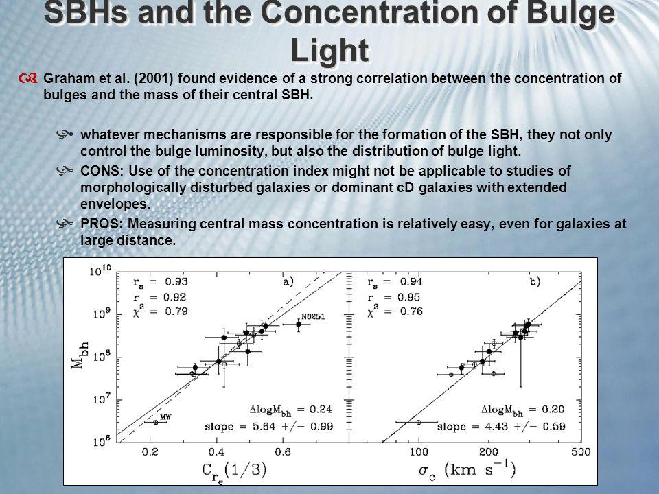 SBHs and the Concentration of Bulge Light  Graham et al.