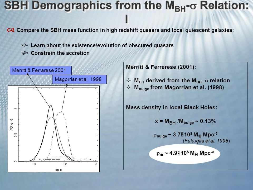 Magorrian et al. 1998 Merritt & Ferrarese 2001 Merritt & Ferrarese (2001):  M BH derived from the M BH  relation  M bulge from Magorrian et al. (1