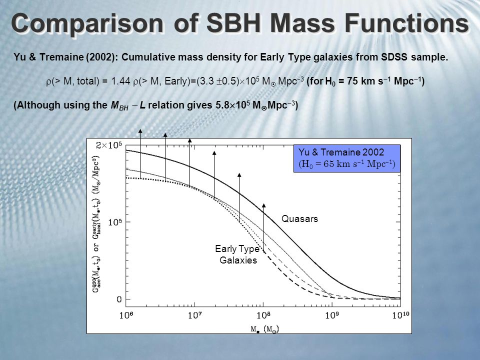 Comparison of SBH Mass Functions Yu & Tremaine (2002): Cumulative mass density for Early Type galaxies from SDSS sample.  (> M, total) = 1.44  (> M,